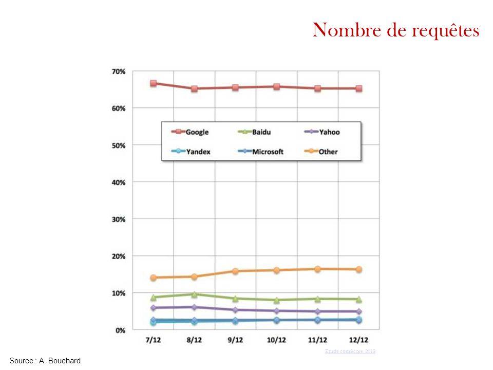 Nombre de requêtes Google [cf. http://www.webrankinfo.com/dossiers/google/chiffres-cles] : connaît 30 000 MM. de documents sur le web.